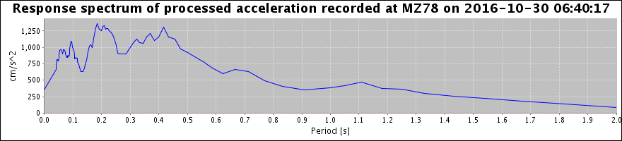 Response spectrum of processed acceleration - not available